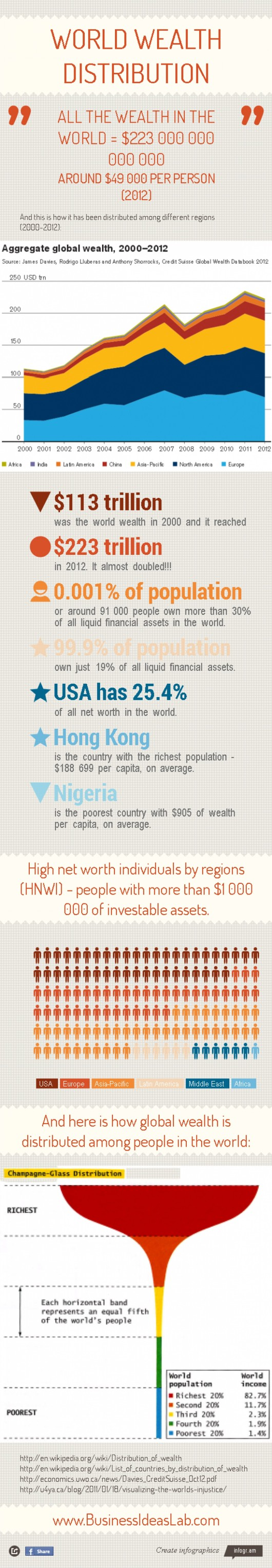 global-wealth-distribution_51fa36317032f_w1500
