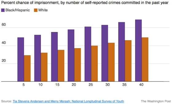 Boys of color more likely to be imprisoned